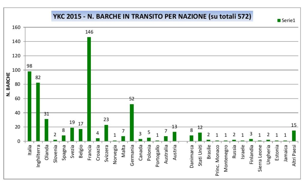 N BARCHE TRANSITO PER NAZIONI-page-001
